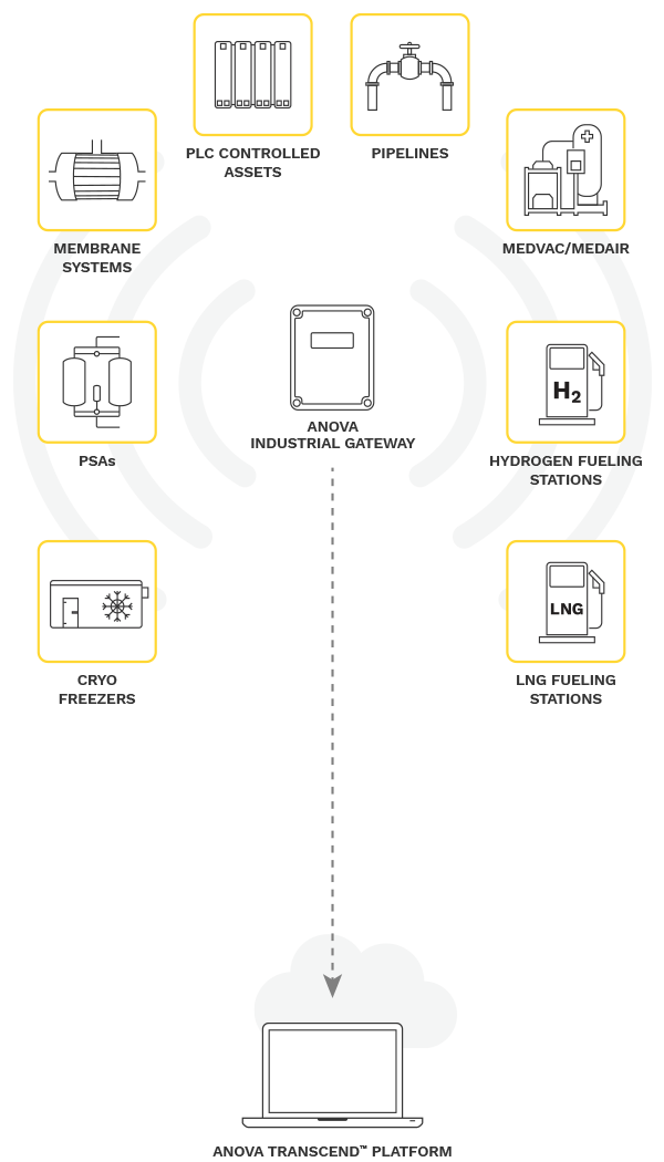 Anova Industrial Gateway Diagram